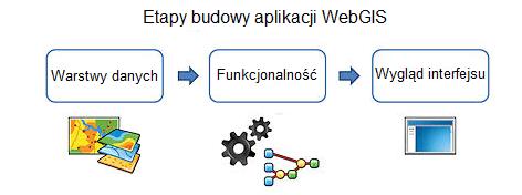 Rys. 1 Tworzenie aplikacji WebGIS na trzech etapach.