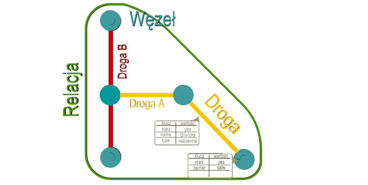 Rys. 1. Struktura danych OSM.