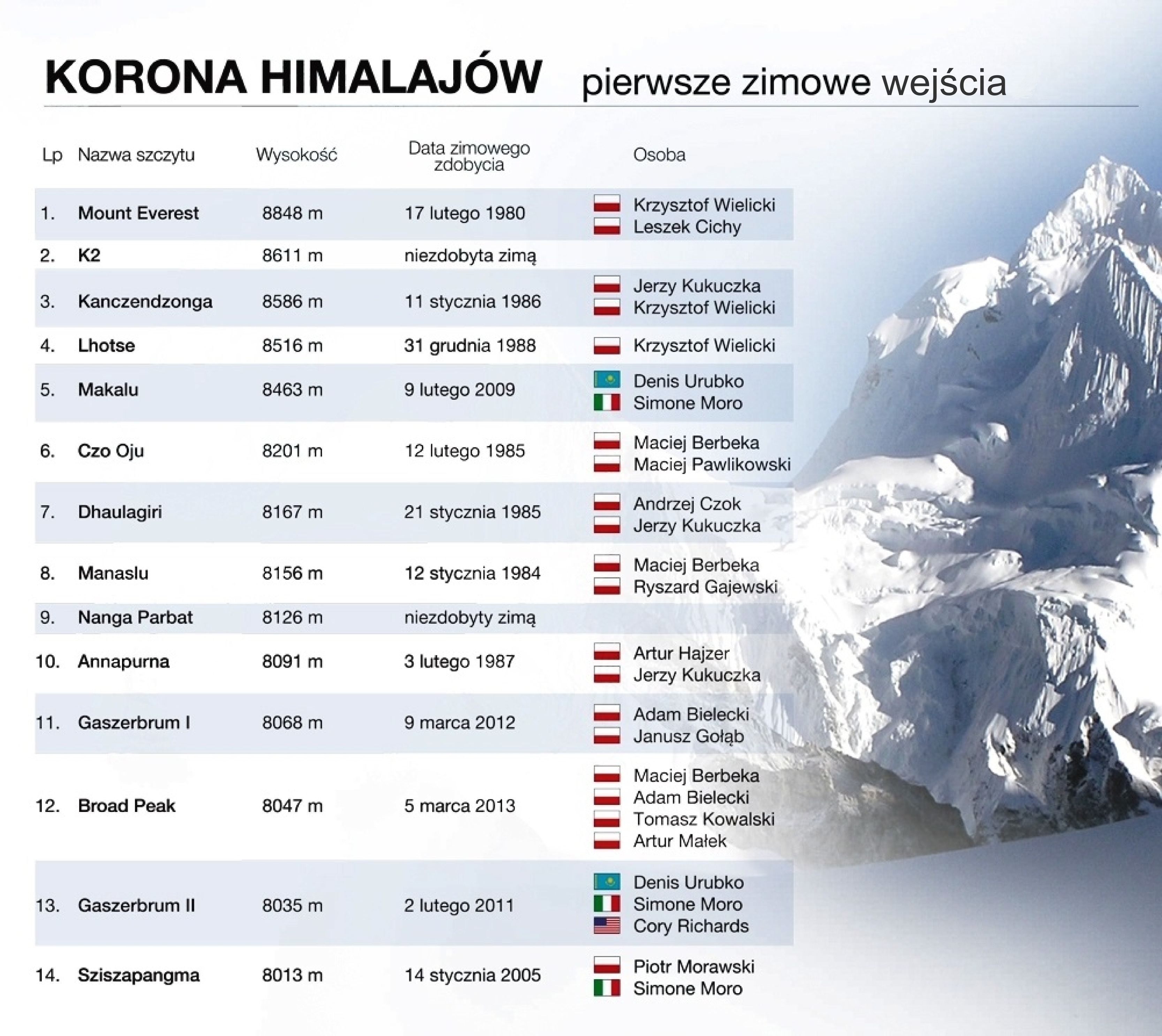 Rys. 1. Korona Himalajów – pierwsze zimowe wejścia (źródło: PZA).