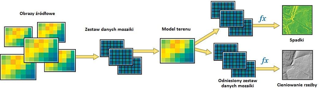 Rys. 2. Główny zestaw danych mozaiki (model terenu), jako źródło do obliczenia nowych produktów (odniesione zestawy z funkcjami Ekspozycja i Spadki).