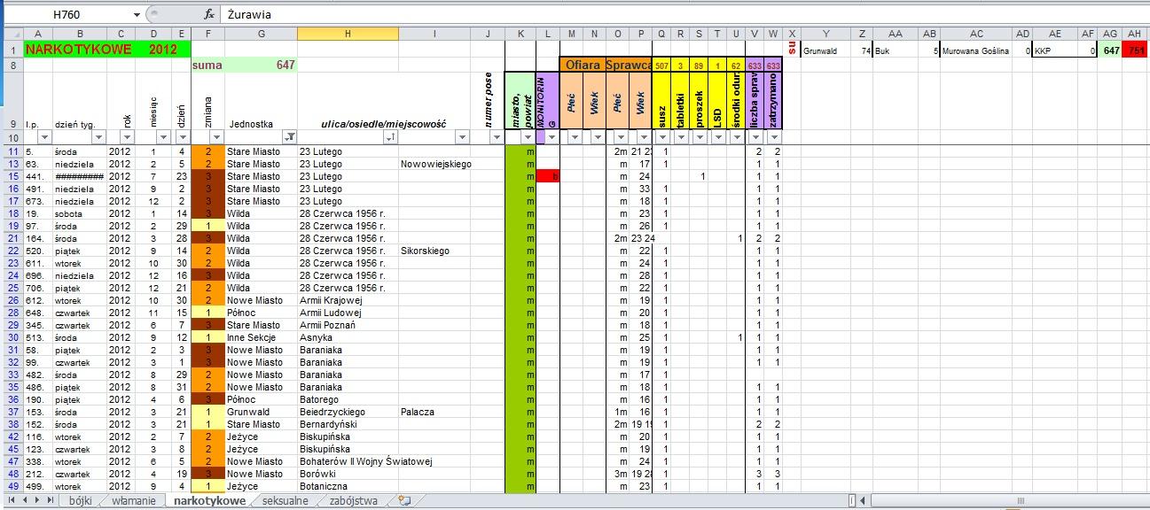 Ryc. 1. Przykład arkusza bazy danych dotyczącej przestępczości