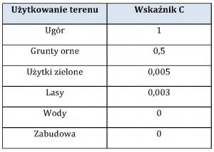 Tab. 1 Wartości wskaźnika ochronnej roli pokrywy roślinnej dla poszczególnych klas użytkowania terenu wg Hołub (2007)