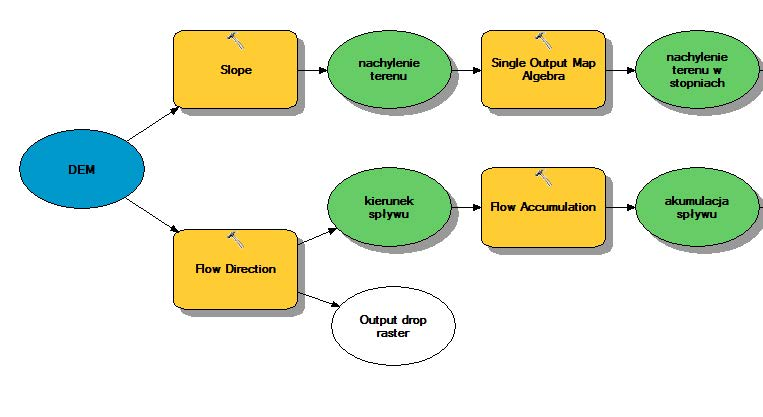 Ryc. 1 Przykładowy fragmentu modelu w aplikacji ModelBuilder