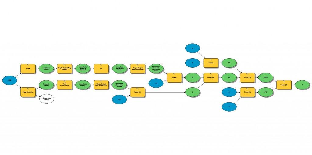 Ryc. 8 Model RUSLE w aplikacji ModelBuilder