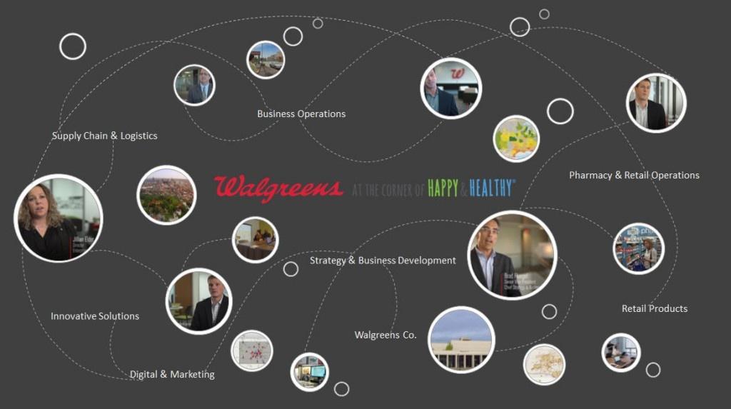 Rys. 1 Walgreens jest jedną z wielu organizacji, które doszły do wniosku, że strategia lokalizacyjna umożliwia inny wgląd i współpracę wszystkich w organizacji w dowolnym miejscu.