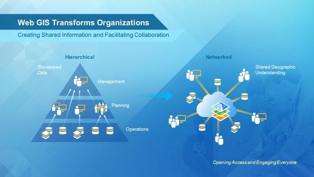 Rys. 3 Otwarty dostęp umożliwia wspólne rozumienie korporacyjnej wiedzy geograficznej, prowadząc do zmian w organizacjach.
