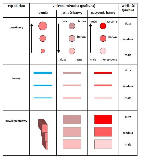 Rys. 4. Zmiana rozmiaru oraz jasności i nasycenia barw pomagają uporządkować wartości związane z przedstawianymi obiektami, wskazując większe i mniejsze natężenie danego zjawiska (aspekt ilościowy)