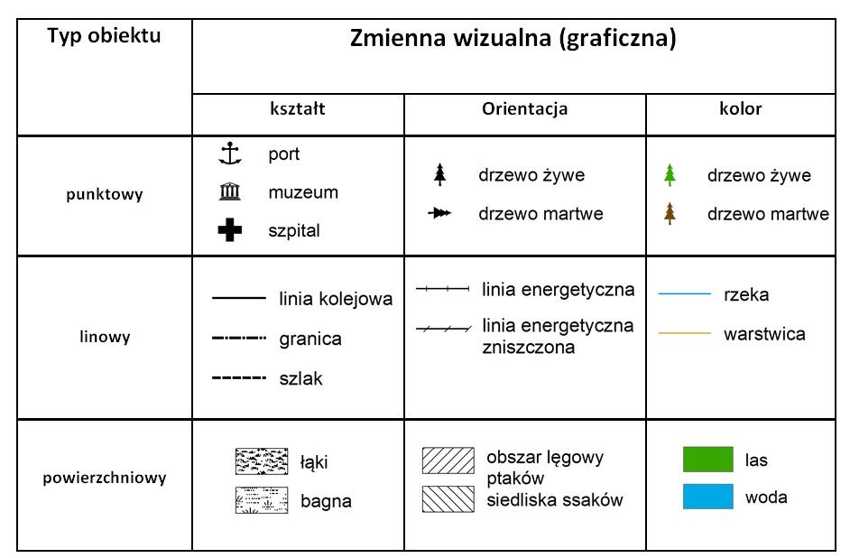 Rys. 3. Zmiana koloru (w barwie) i kształtu, a także orientacji naturalnie wskazują na różnice pomiędzy obiektami (aspekt jakościowy).