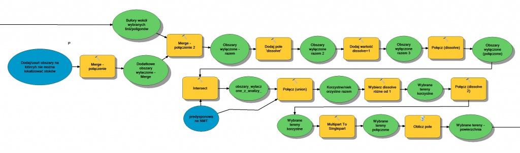 Rys. 2. Fragment modelu analizy lokalizacyjnej w ModelBuilder