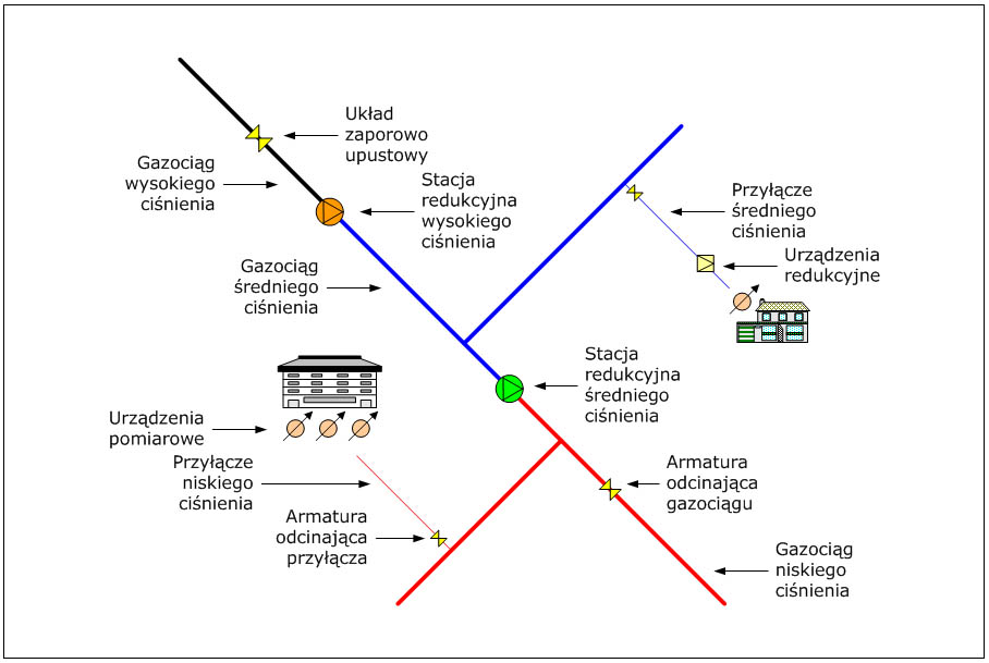 Rys. 1. Kluczowe obiekty dystrybucyjnej sieci gazowej.
