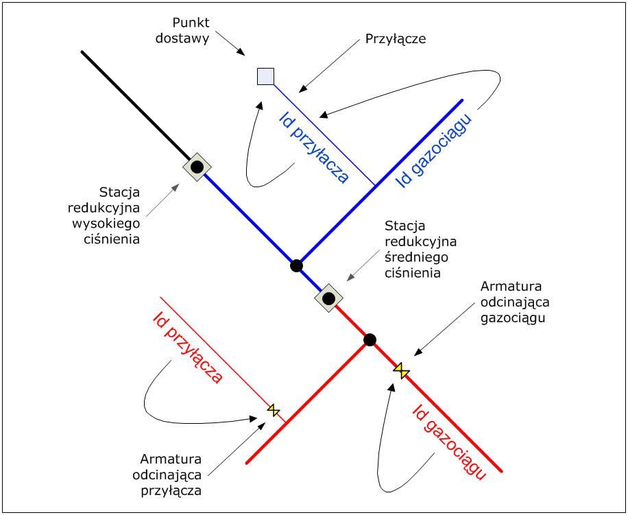 Rys. 3. Model sieci gazowej – relacje topologiczne (struktura grafu) i hierarchiczne.