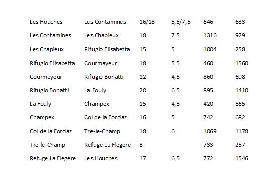 tabela 1_tour Mont Blanc