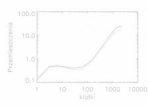 Rys. 4. Wykres obrazujący średniokwadratowe przemieszczenia zidentyfikowanych obiektów na twarzy badanej osoby w kierunkach X (linia ciągła) i Y (linia przerywana). Wykres dotyczy osoby zdrowej.