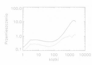 Rys. 5. Wykres obrazujący średniokwadratowe przemieszczenia zidentyfikowanych obiektów na twarzy badanej osoby w kierunkach X (linia ciągła) i Y (linia przerywana). Wykres dotyczy osoby chorej.