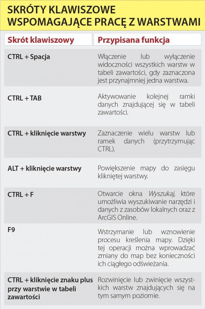 arcporada_skroty-klawiszowe-2
