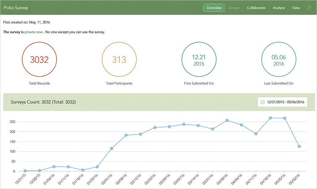 Rys. 5. Witryna Survey123 oferuje doskonałe, gotowe do użycia funkcje raportowania.