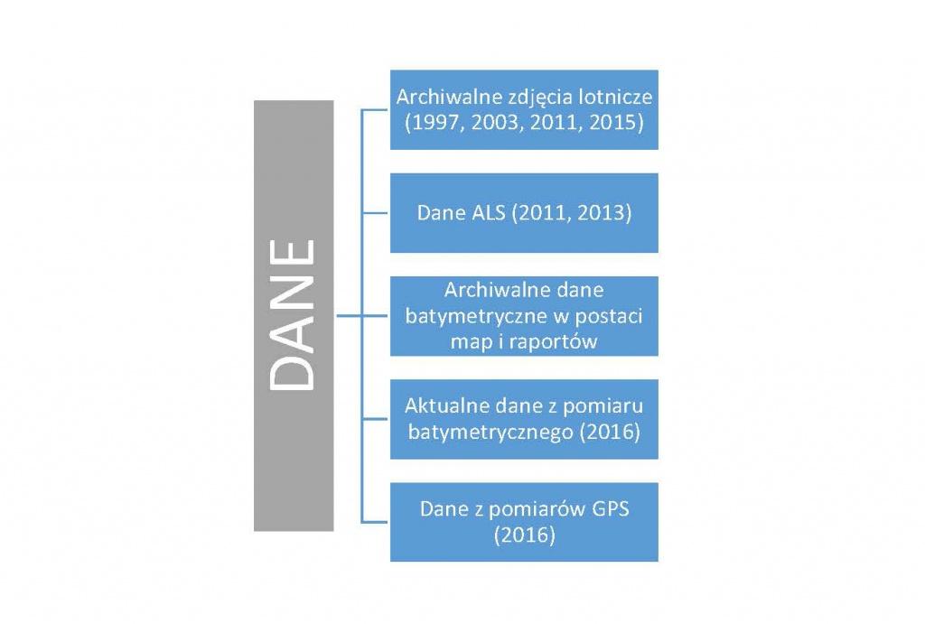 Rys. 1. Wykorzystane dane przestrzenne