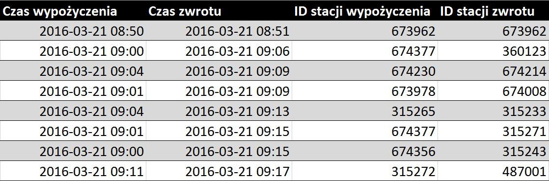 Rys. 1. Wybrane rekordy tabeli przejazdów.