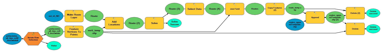 Rys. 3. Model wyznaczania tras stworzony za pomocą ModelBuildera.