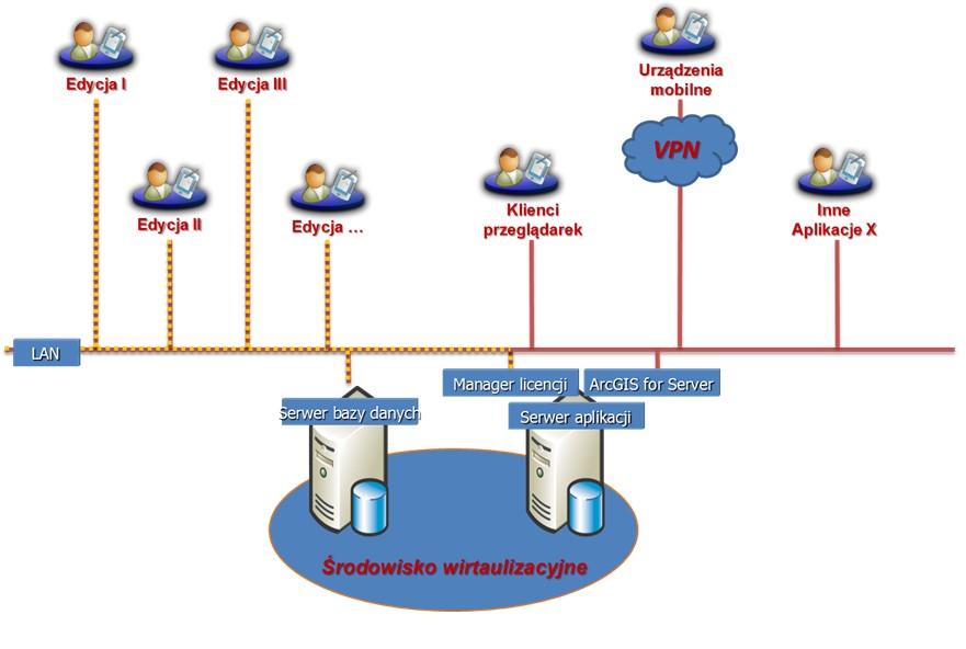 Rys. 1. Schemat architektury systemu GIS.