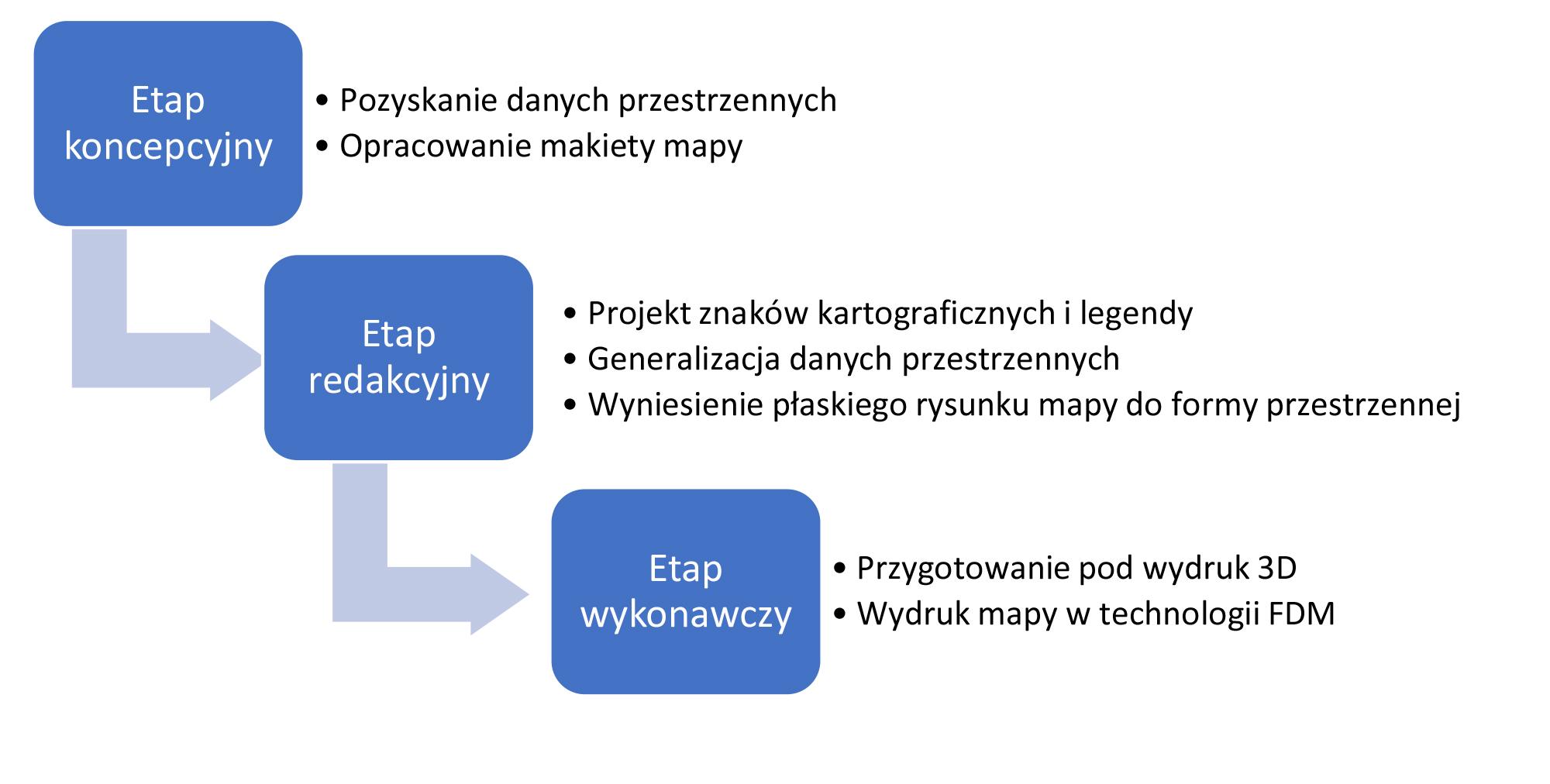 Rys. 3. Procedura opracowania mapy dotykowej z wykorzystaniem techniki druku 3D, źródło: opracowanie własne.