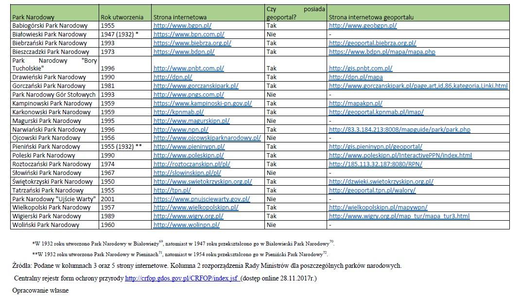 Tab. 1. Zestawienie istniejących geoportali parków narodowych w Polsce.