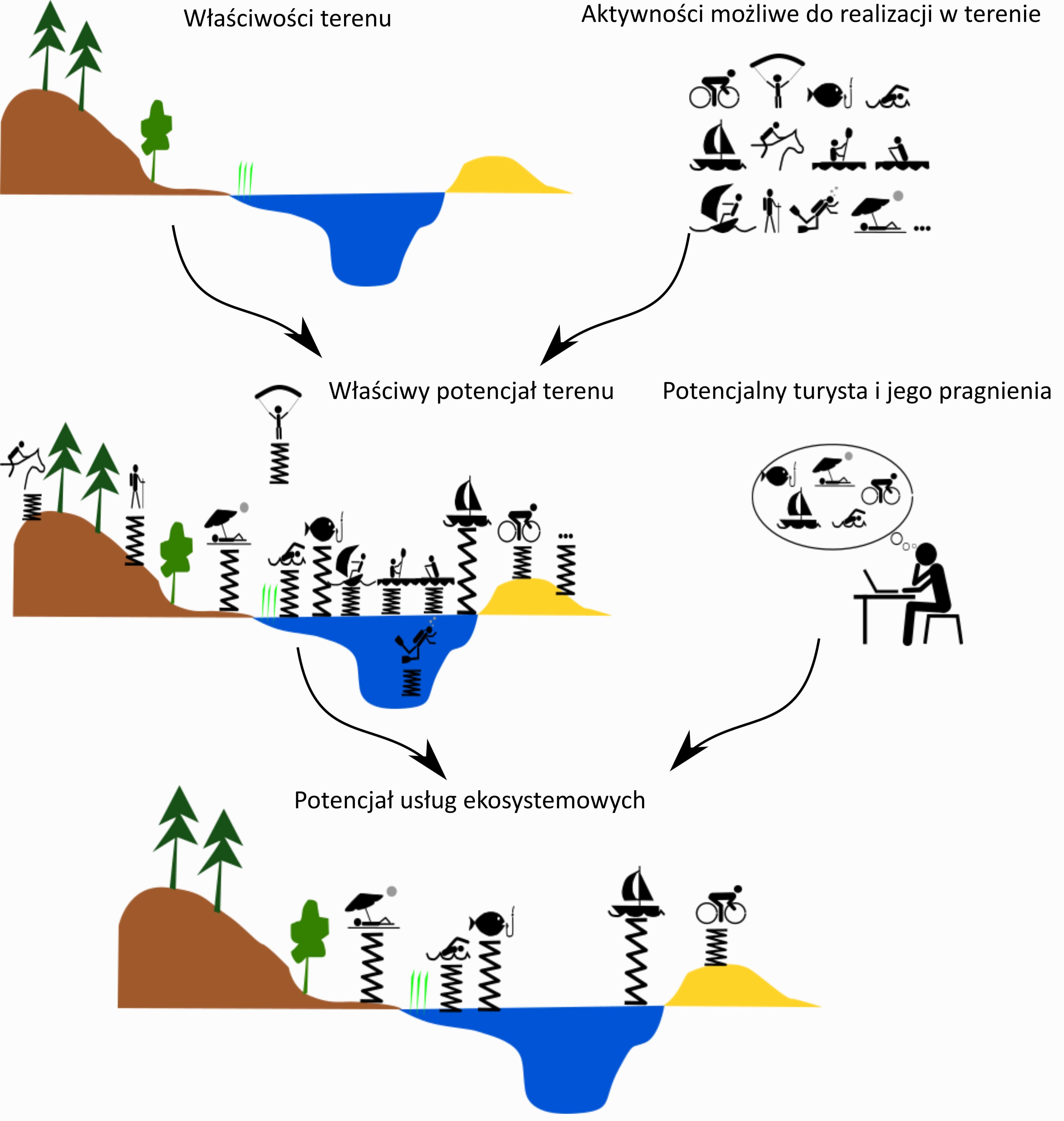 Rys. 2. Schemat określania potencjału właściwego terenu oraz potencjału usług ekosystemowych. Źródło: Woźniak E., Kulczyk E., Derek M., 2018, From intrinsic to service potential: An approach to assess tourism landscape potential, Landscape and Urban Planning, 170, 209-220