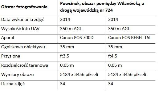 Tab. 1. Parametry aparatu i wybrane parametry lotu dla obszaru: Powsinek.
