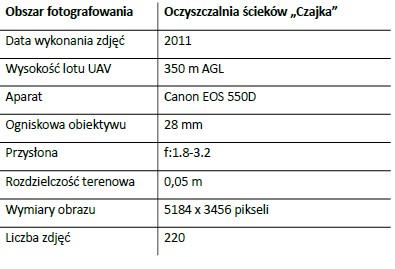 """Tab. 2. Parametry aparatu i wybrane parametry lotu dla obszaru oczyszczalni ścieków: """"Czajka""""."""