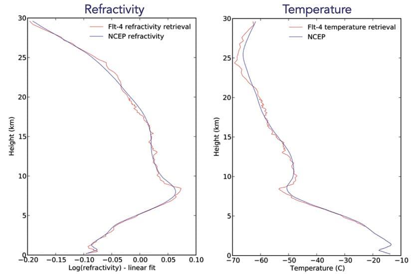 Rys. 3. Czerwona linia pokazuje pomiary atmosferyczne wykonane przez satelity CICERO, a niebieska odzwierciedla model danych wykorzystywany przez NOAA. Obie linie zasadniczo pasują do siebie, ale pomiary wykonane przez nanosatelity są znacznie bardziej szczegółowe i precyzyjne.