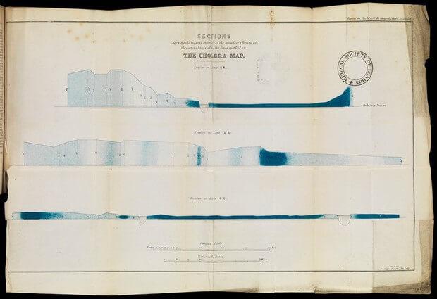 Rys. 7. Przekroje pokazujące względne natężenie ataku cholery na różnych wysokościach wzdłuż linii zaznaczonych na mapie. (archiwa online Wellcome Collection)